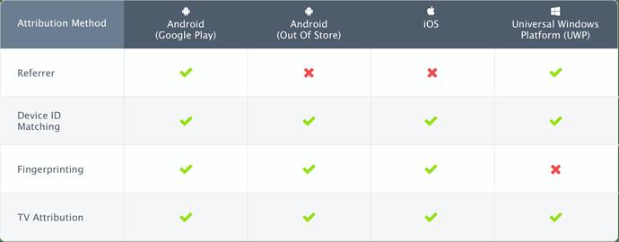 AppsFlyer%20attribution%20methods