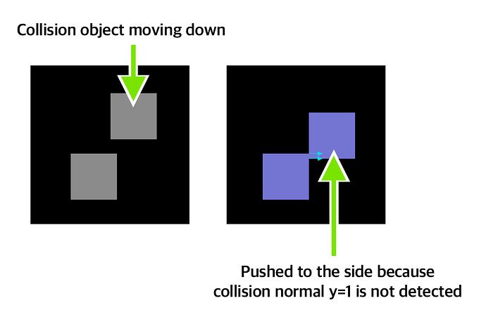 CollisionResolution