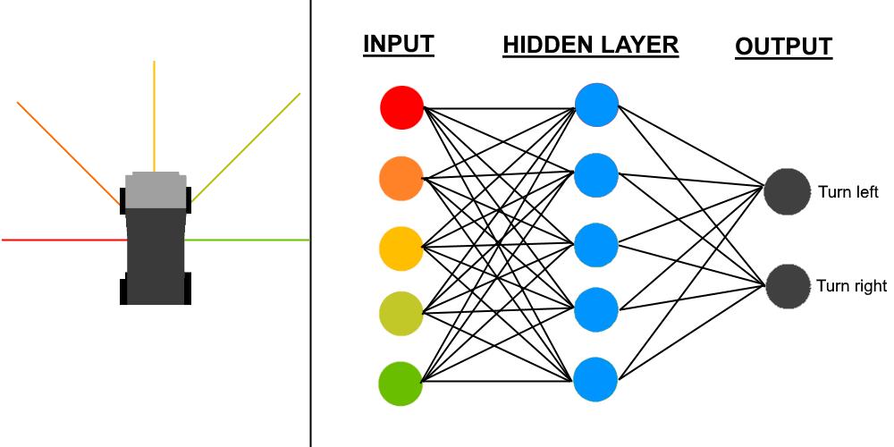 Articifial Neural Network (AI) - Showcases - Defold game engine forum