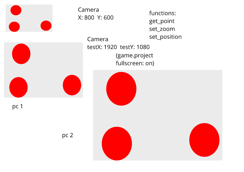 How camera works? - Questions - Defold game engine forum