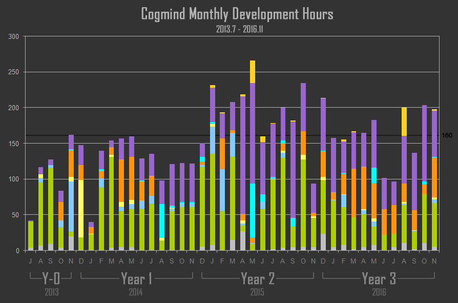 cogmind_monthly_development_hours_201307-201611
